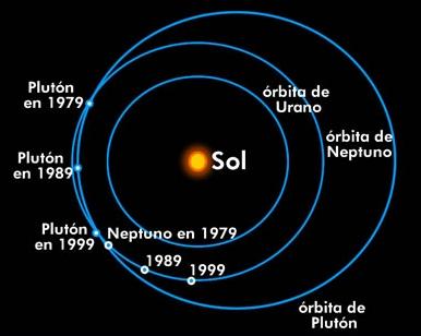 órbitas de Urano, Neptuno y Plutón