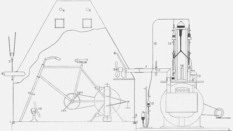 Jaquet apparatus