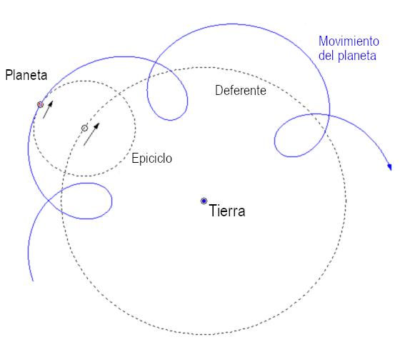 Epiciclos y deferentes del sistema geocéntrico